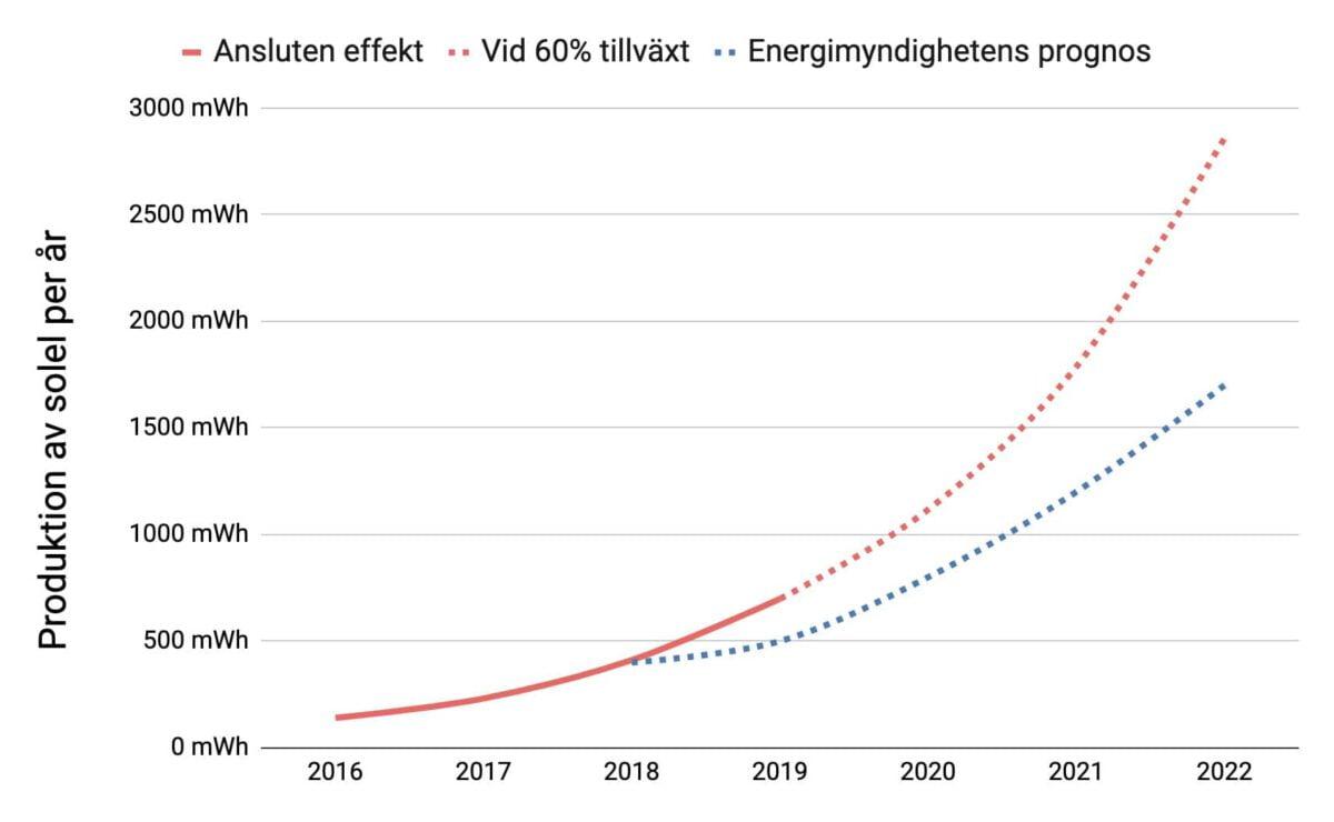 prognos för produktion av solenergi i Sverige