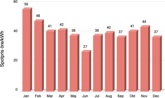 elpris spotpris genomsnittligt per månad