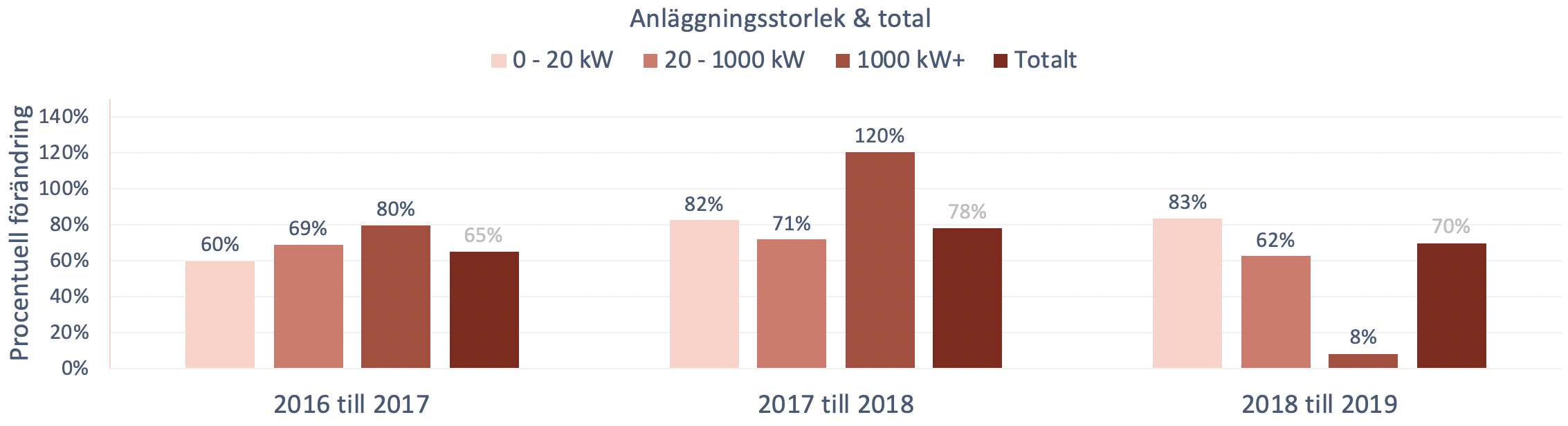 Solcellseffekt mellan 2016 och 2019