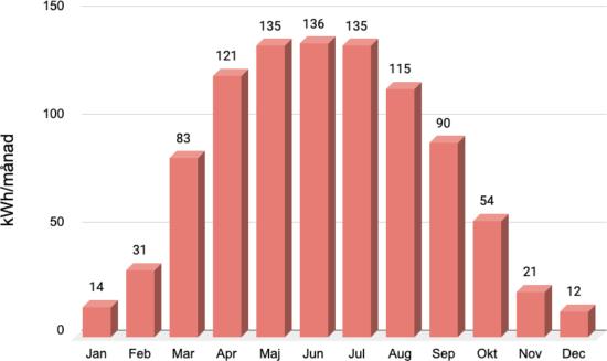 hur mycket solceller producerar per månad stapeldiagram
