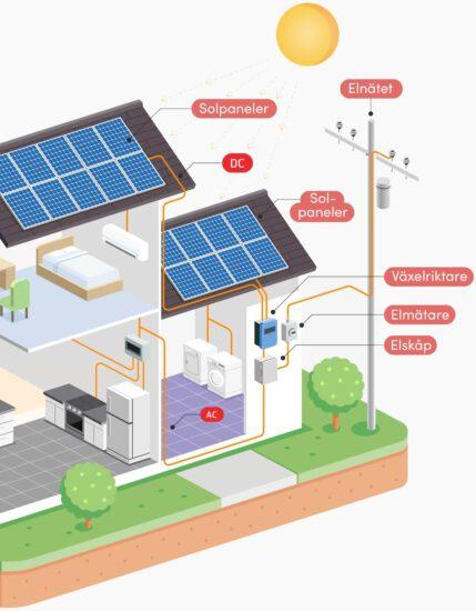 solcellsanläggning bild