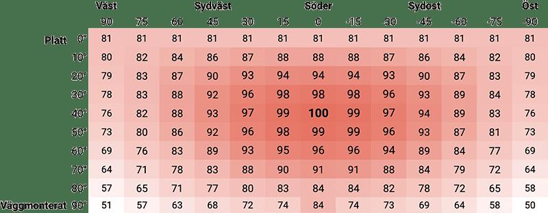 tabell som visar optimal lutning samt väderstreck för solceller