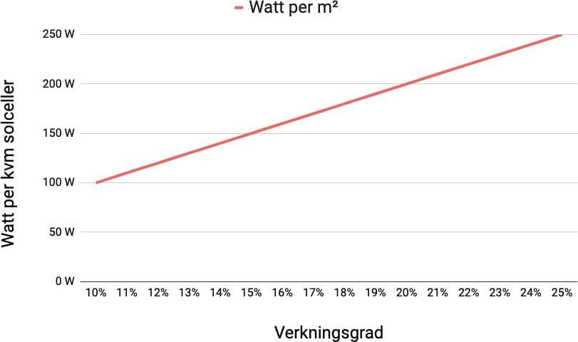 watt och effekt per m2 solceller